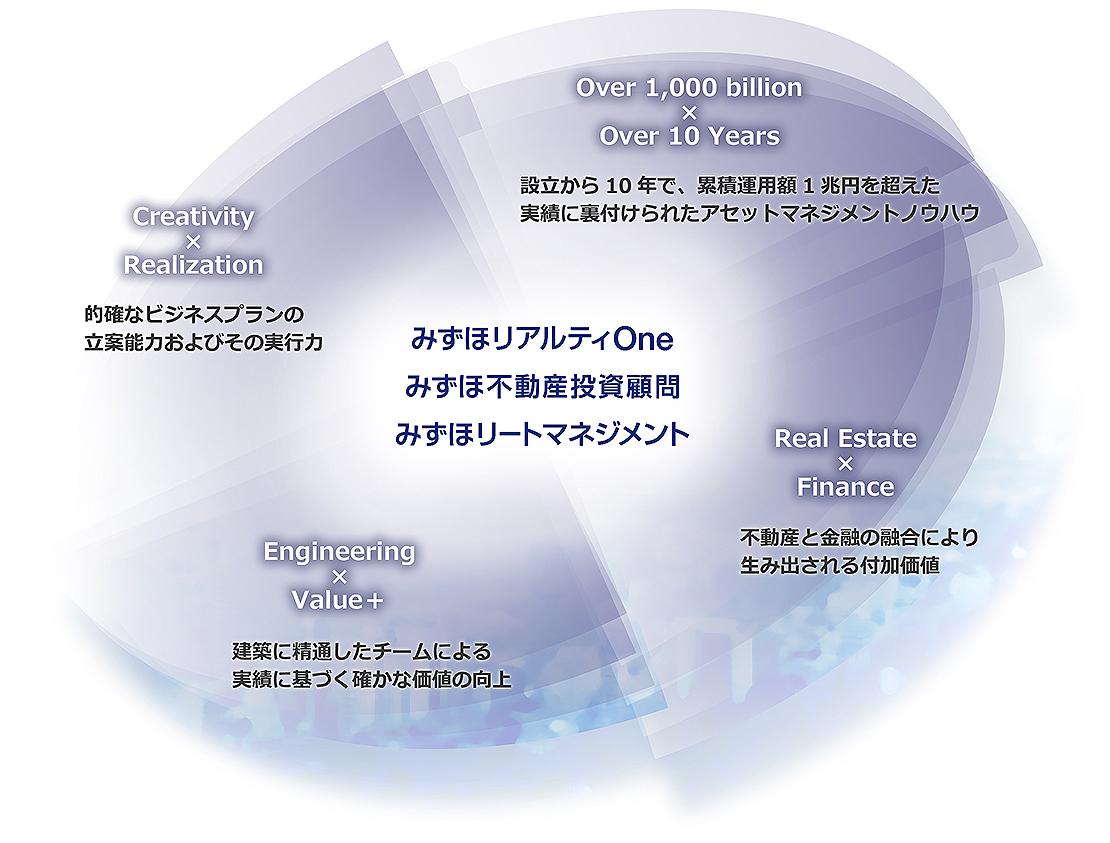 Group Visionイメージ