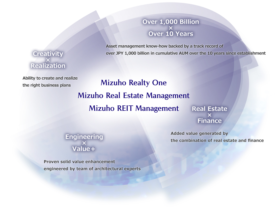 Group Top Page Mizuho Realty One Group